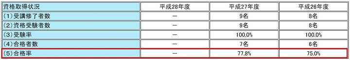 大原の宅建講座 合格率その4
