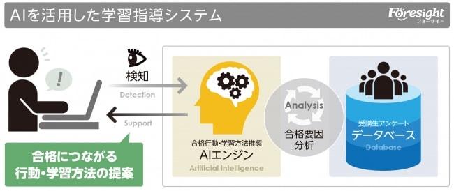 AIを活用した学習指導システム