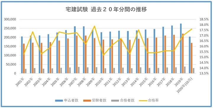 宅建試験の過去20年間の試験結果推移(2020年10月実施分含む)