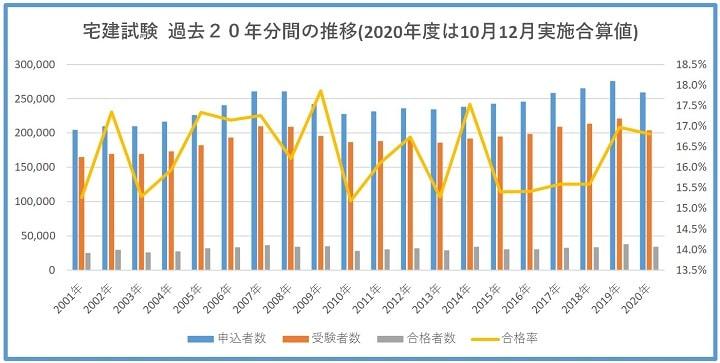 宅建試験の過去20年間の試験結果推移(2020年度は10月12月実施合算値)